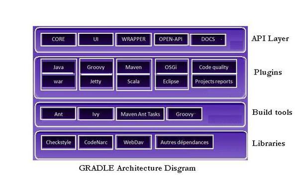Gradle Architecture