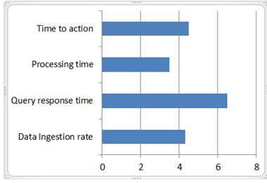 Real time usage of Hadoop
