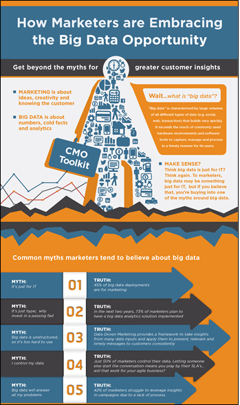 Big Data Myths