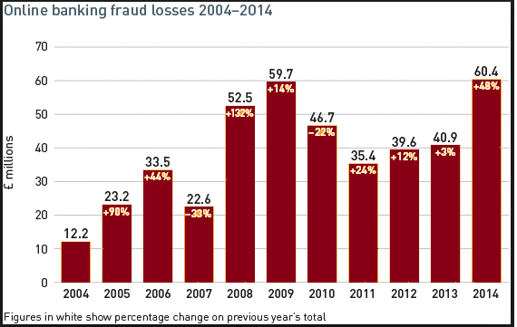 banking fraud losses