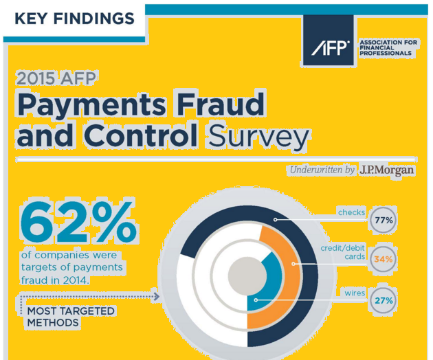 Payment fraud statistics in 2015