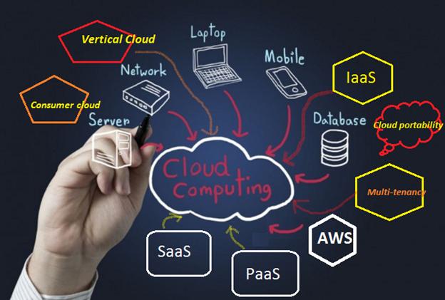 Cloud computing key trems