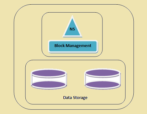 An HDFS cluster