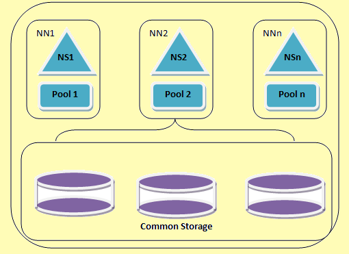 An HDFS federation architecture
