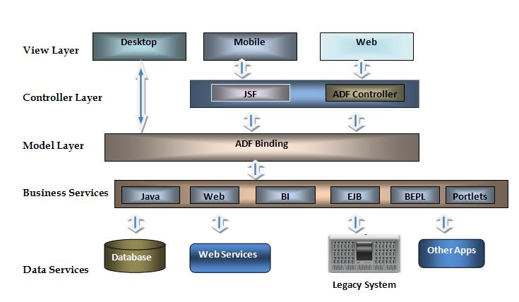 Oracle application development framework oracle adf architecture ccuart Gallery