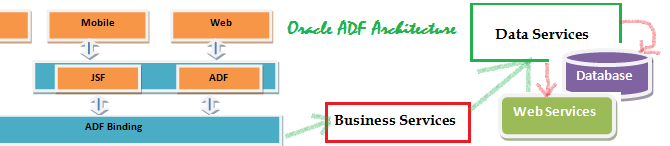 Architecture of Oracle Application Development Framework- A brief guide
