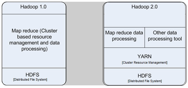 Hadoop 1.0 and 2.0 architecture