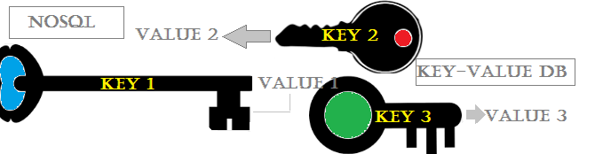 Where NoSQL Key-Value databases are the best fit?