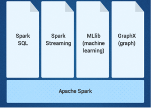 Spark libraries