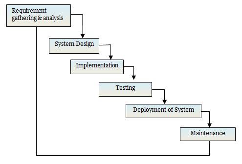 Software development models waterfall model ccuart Images