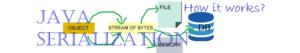 Java Serialization