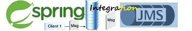 Steps to integrate Spring & Java Message Service