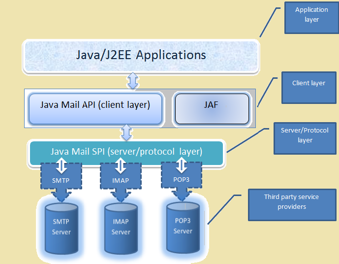 Java Mail system architecture