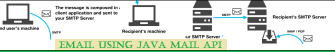 How to Email using JavaMail API?