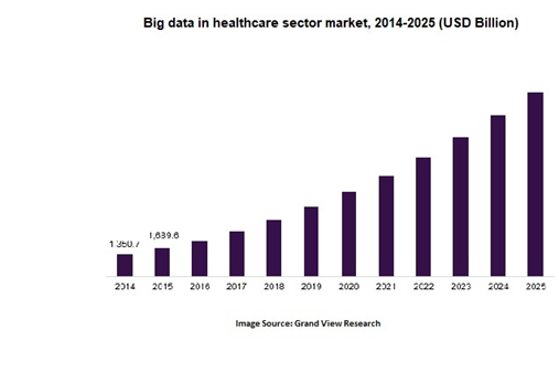 Big data and healthcare market
